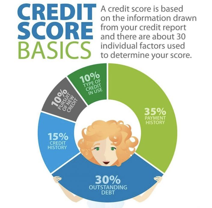 How To Improve Your Credit Score Tips Tricks: How To Improve Your Credit Score
