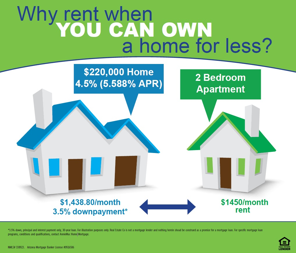 Can You Rent Your Home On The Usda Loan
